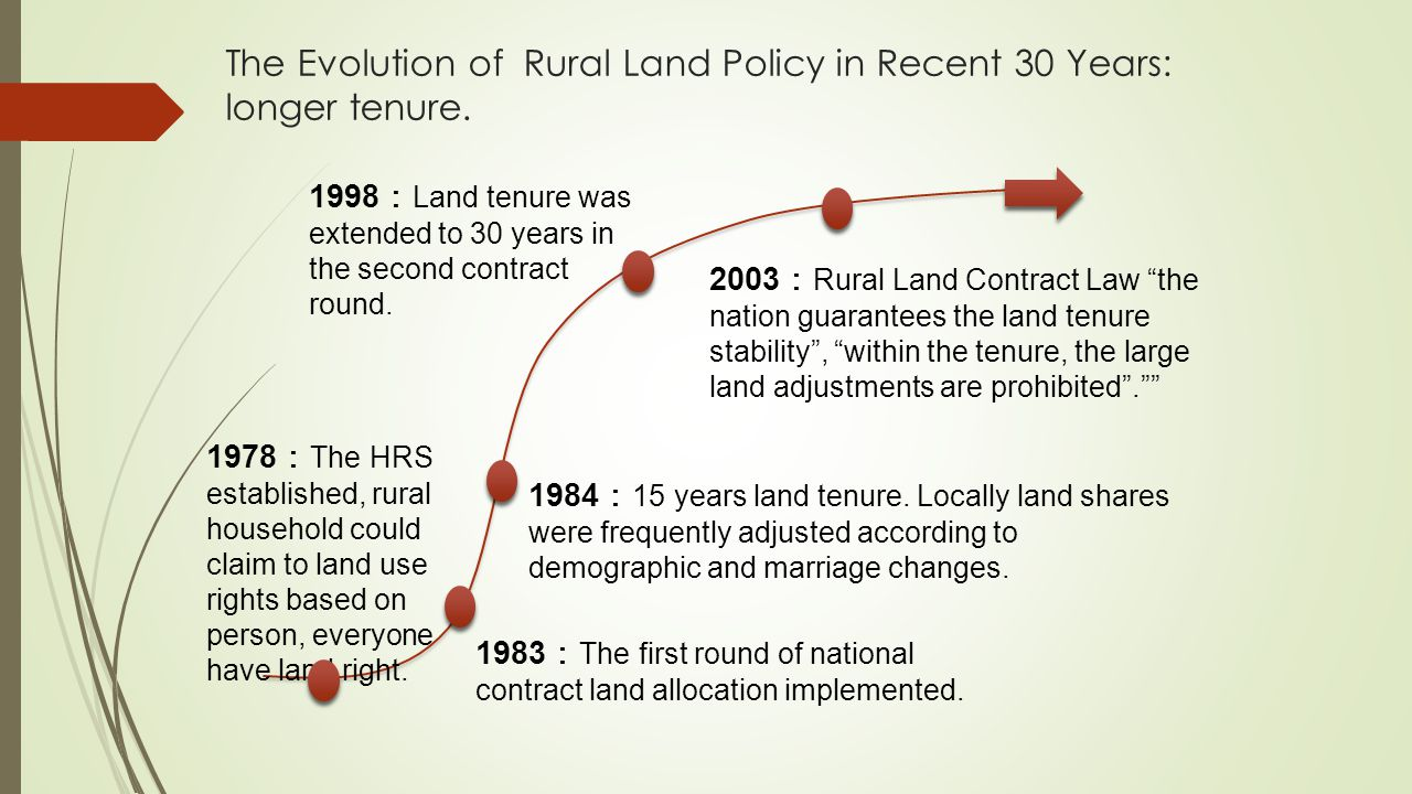 The Evolution of Rural Land Policy in Recent 30 Years: longer tenure.