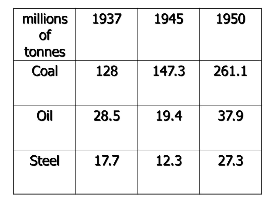 millions of tonnes 193719451950 Coal128147.3261.1 Oil28.519.437.9 Steel17.712.327.3
