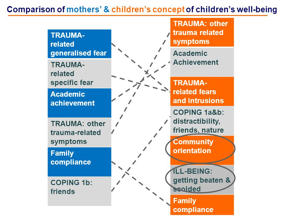 Comparison of mothers' & children's concept of children's well-being TRAUMA- related generalised fear TRAUMA- related specific fear Academic achievement TRAUMA: other trauma-related symptoms Family compliance COPING 1b: friends TRAUMA: other trauma related symptoms Academic Achievement TRAUMA- related fears and intrusions COPING 1a&b: distractibility, friends, nature Community orientation ILL-BEING: getting beaten & scolded Family compliance