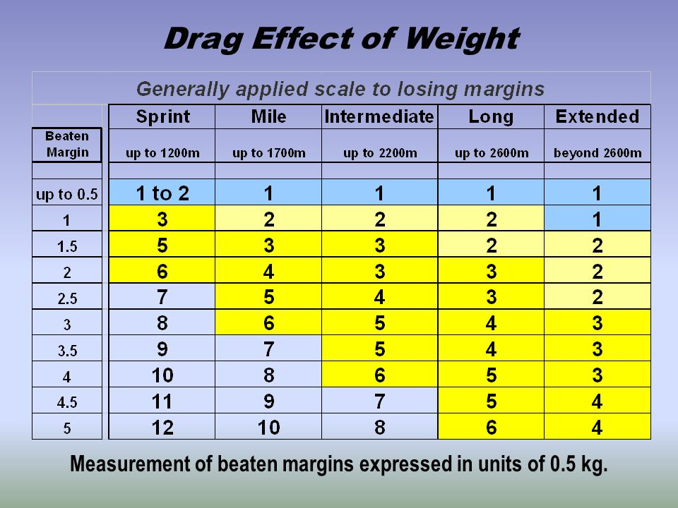 Drag Effect of Weight Measurement of beaten margins expressed in units of 0.5 kg.