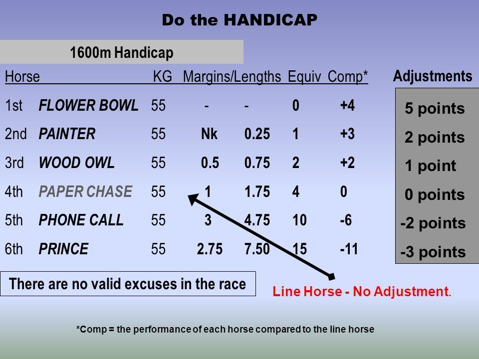 Do the HANDICAP There are no valid excuses in the race Horse KG Margins/Lengths Equiv Comp* 1st FLOWER BOWL 55 -- 0+4 2nd PAINTER 55 Nk0.251+3 3rd WOOD OWL 55 0.50.752+2 4th PAPER CHASE 55 11.7540 5th PHONE CALL 55 34.7510-6 6th PRINCE 55 2.757.5015-11 Adjustments 5 points 2 points 1 point 0 points -2 points -3 points Line Horse - No Adjustment.