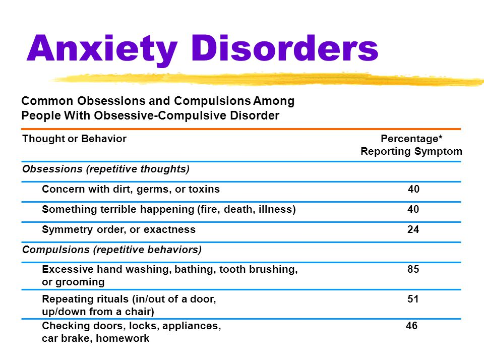 Anxiety Disorders Common Obsessions and Compulsions Among People With Obsessive-Compulsive Disorder Thought or BehaviorPercentage* Reporting Symptom O