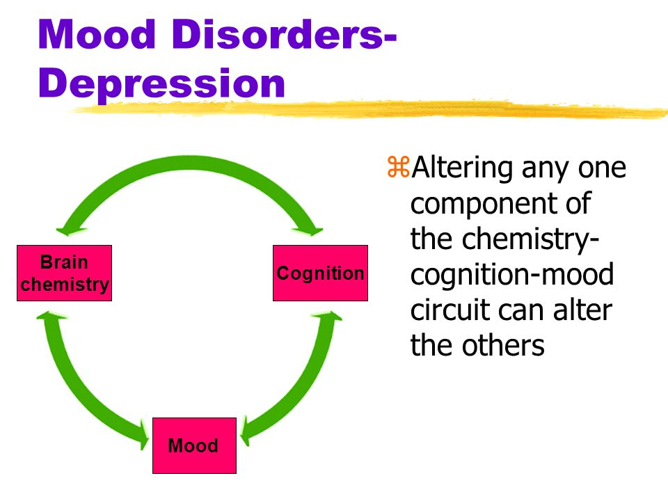 Mood Disorders- Depression zAltering any one component of the chemistry- cognition-mood circuit can alter the others Brain chemistry Cognition Mood