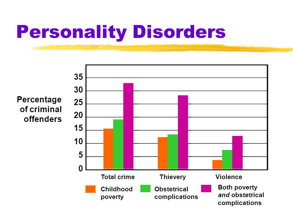 Personality Disorders Percentage of criminal offenders 35 30 25 20 15 10 5 0 Total crimeThieveryViolence Childhood poverty Obstetrical complications B