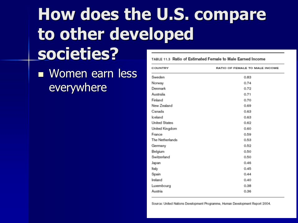 How does the U.S. compare to other developed societies.