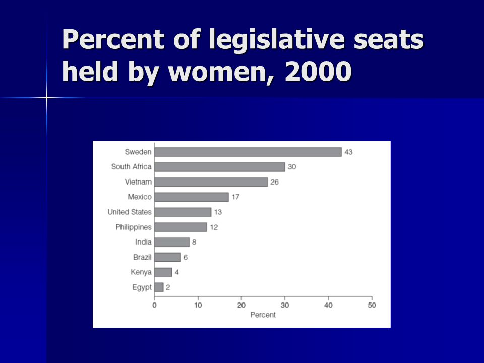 Percent of legislative seats held by women, 2000