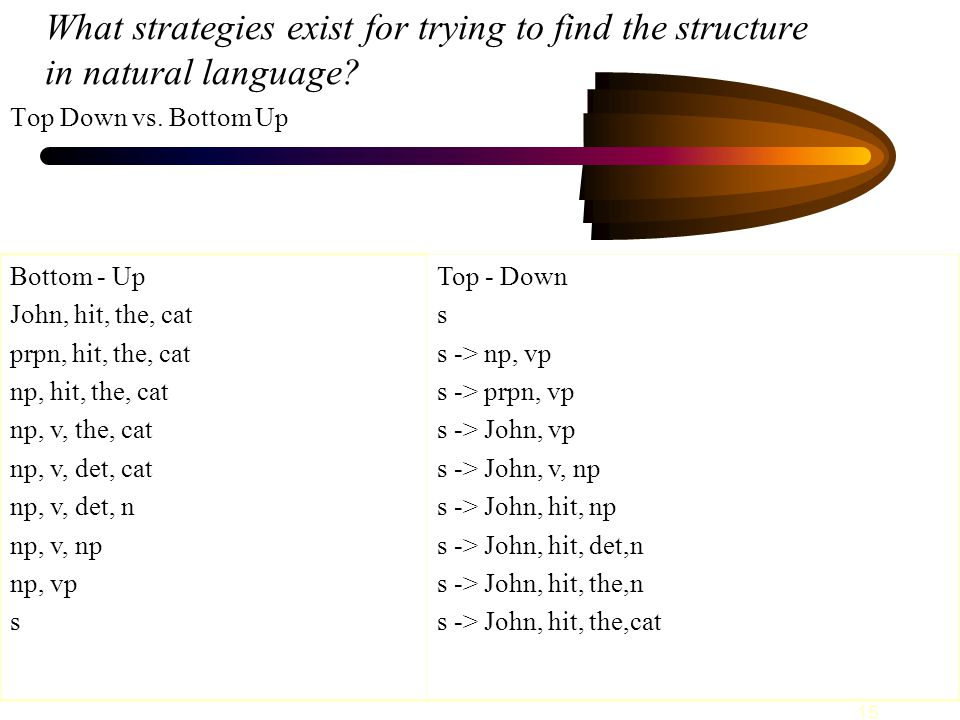 15 What strategies exist for trying to find the structure in natural language.