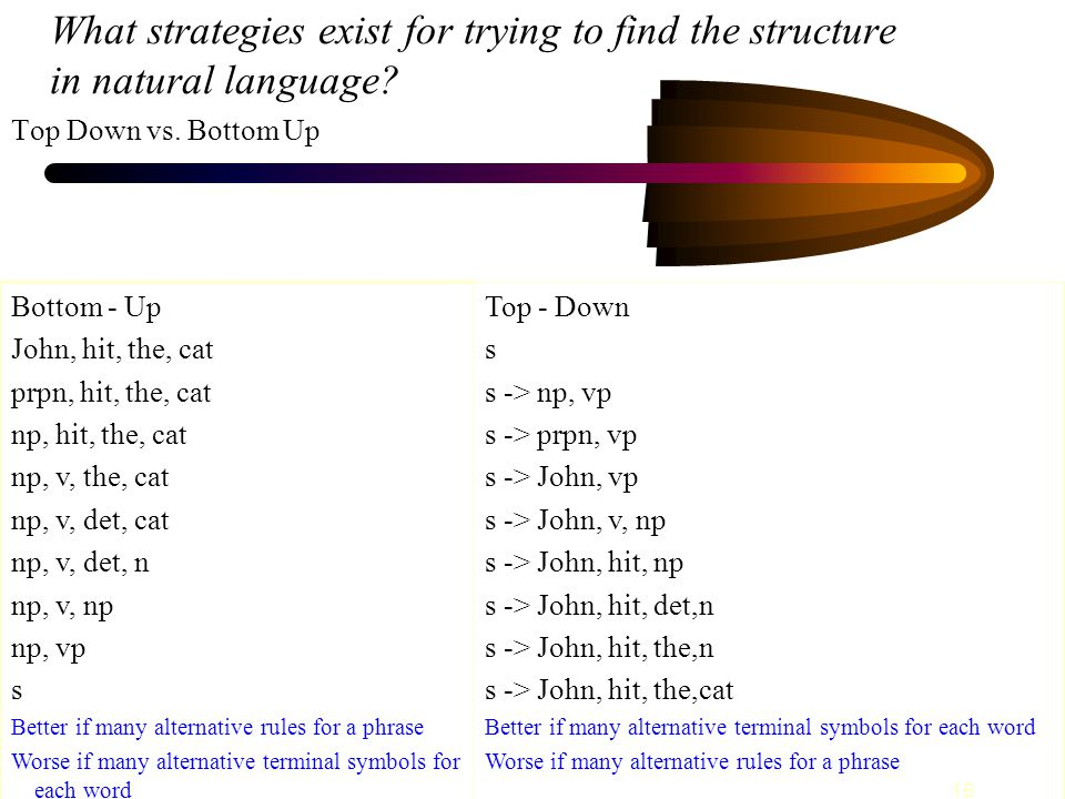 16 What strategies exist for trying to find the structure in natural language.