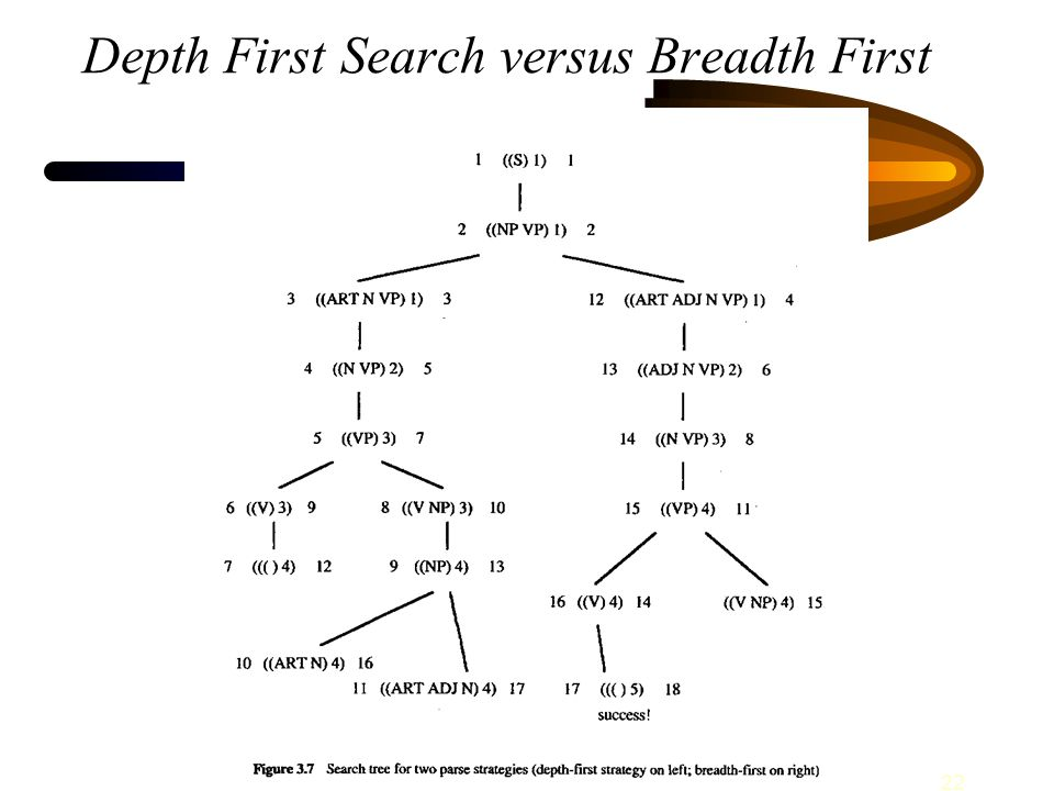 22 Depth First Search versus Breadth First