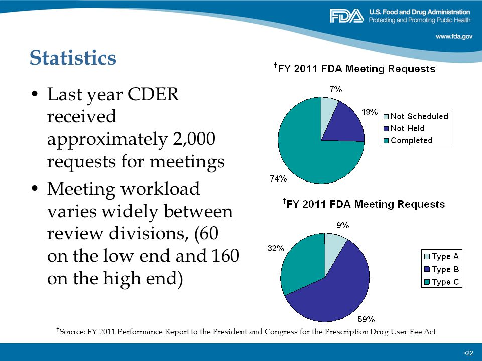 22 Statistics Last year CDER received approximately 2,000 requests for meetings Meeting workload varies widely between review divisions, (60 on the lo