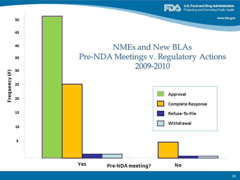 26 Frequency (#) 5 10 15 20 25 30 Yes No NMEs and New BLAs Pre-NDA Meetings v. Regulatory Actions 2009-2010 Approval Complete Response Refuse-To-File