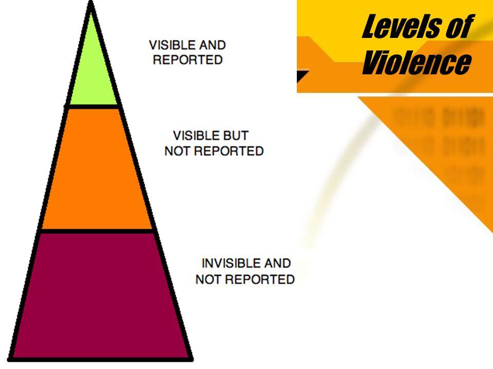 Levels of Violence