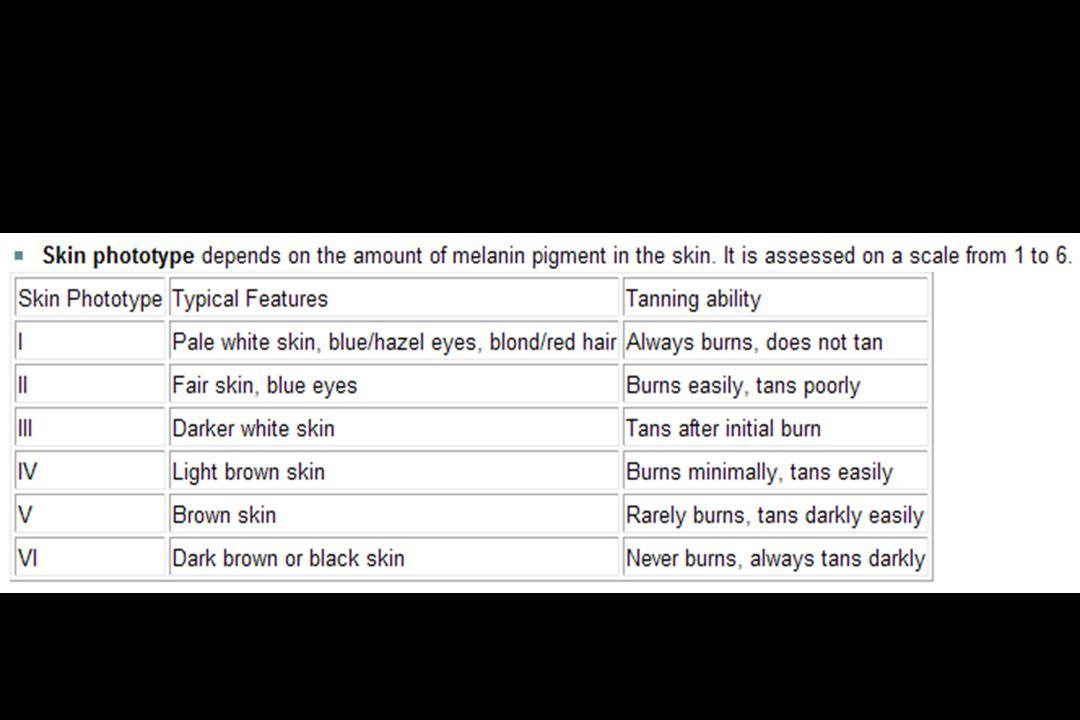 Fitzpatrick Deri Tipleri Derinin fototip'i derinin içindeki melanin miktarına göre belirlenir