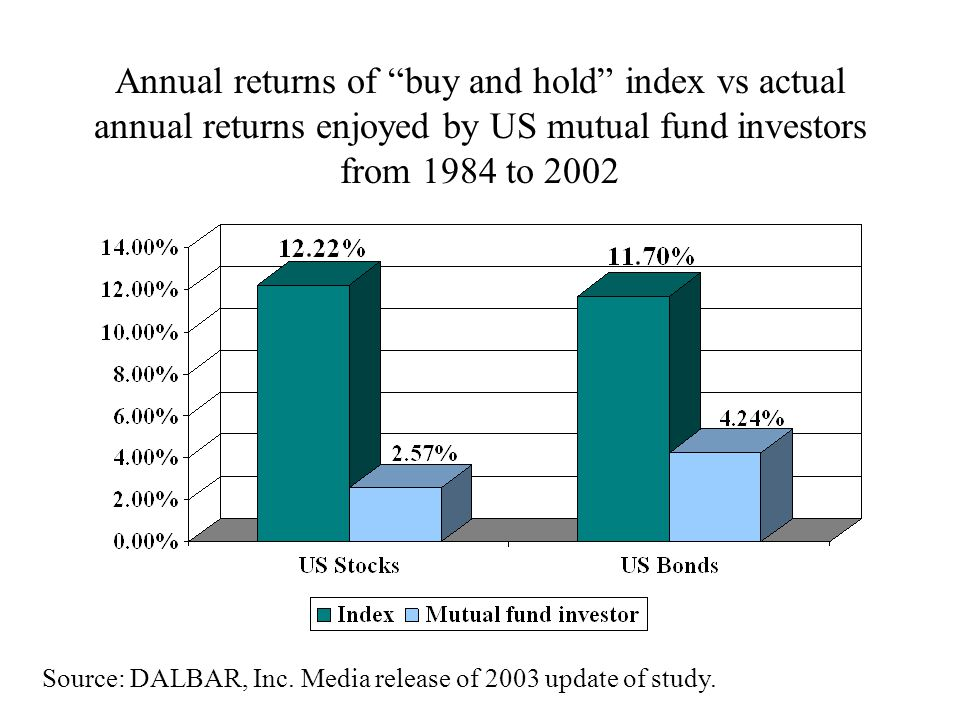 Annual returns of buy and hold index vs actual annual returns enjoyed by US mutual fund investors from 1984 to 2002 Source: DALBAR, Inc.