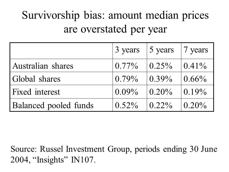 3 years5 years7 years Australian shares0.77%0.25%0.41% Global shares0.79%0.39%0.66% Fixed interest0.09%0.20%0.19% Balanced pooled funds0.52%0.22%0.20% Source: Russel Investment Group, periods ending 30 June 2004, Insights IN107.