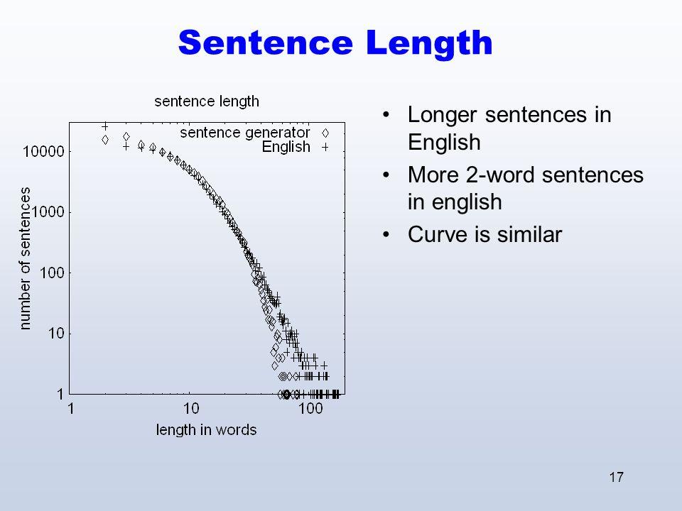 17 Sentence Length Longer sentences in English More 2-word sentences in english Curve is similar