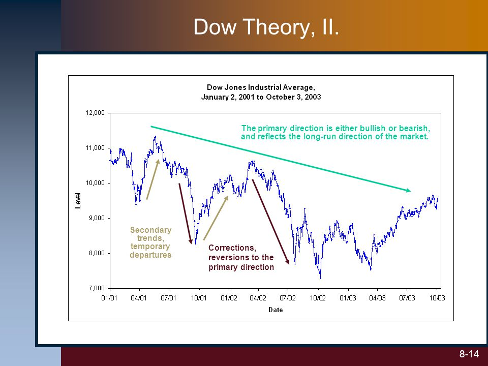 8-14 Dow Theory, II. The primary direction is either bullish or bearish, and reflects the long-run direction of the market. Secondary trends, temporar
