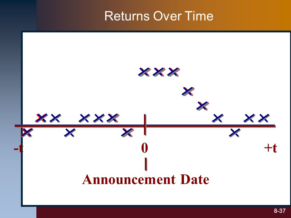 8-37 Returns Over Time 0+t-t Announcement Date