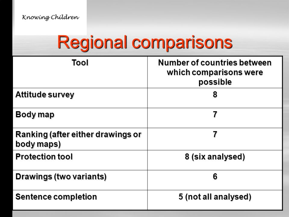 Regional comparisons Tool Number of countries between which comparisons were possible Attitude survey 8 Body map 7 Ranking (after either drawings or body maps) 7 Protection tool 8 (six analysed) Drawings (two variants) 6 Sentence completion 5 (not all analysed)