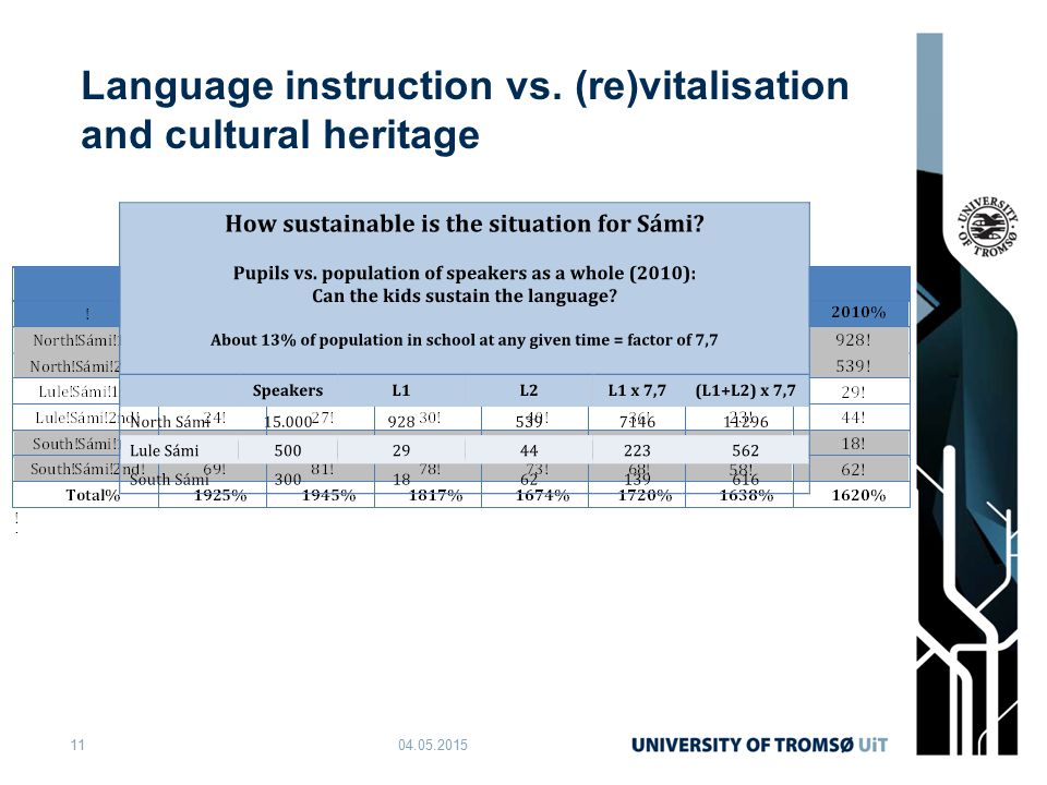 Language instruction vs. (re)vitalisation and cultural heritage 04.05.201511