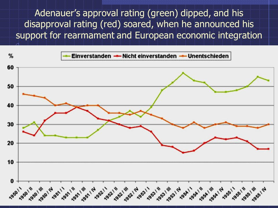 Adenauer's approval rating (green) dipped, and his disapproval rating (red) soared, when he announced his support for rearmament and European economic integration