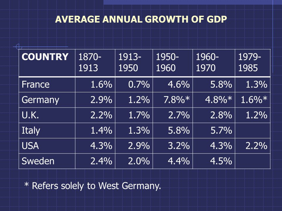 AVERAGE ANNUAL GROWTH OF GDP COUNTRY1870- 1913 1913- 1950 1950- 1960 1960- 1970 1979- 1985 France1.6%0.7%4.6%5.8%1.3% Germany2.9%1.2%7.8%*4.8%*1.6%* U.K.2.2%1.7%2.7%2.8%1.2% Italy1.4%1.3%5.8%5.7% USA4.3%2.9%3.2%4.3%2.2% Sweden2.4%2.0%4.4%4.5% * Refers solely to West Germany.