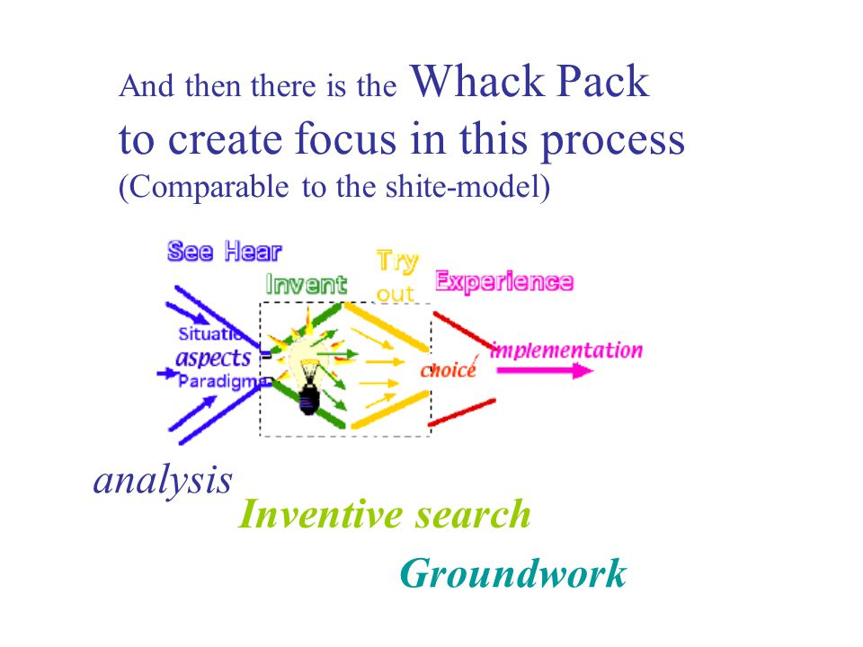 And then there is the Whack Pack to create focus in this process (Comparable to the shite-model) analysis Inventive search Groundwork