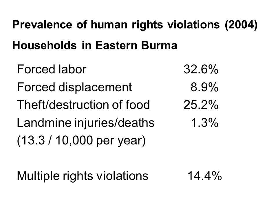 Prevalence of human rights violations (2004) Households in Eastern Burma Forced labor 32.6% Forced displacement 8.9% Theft/destruction of food 25.2% Landmine injuries/deaths 1.3% (13.3 / 10,000 per year) Multiple rights violations 14.4%