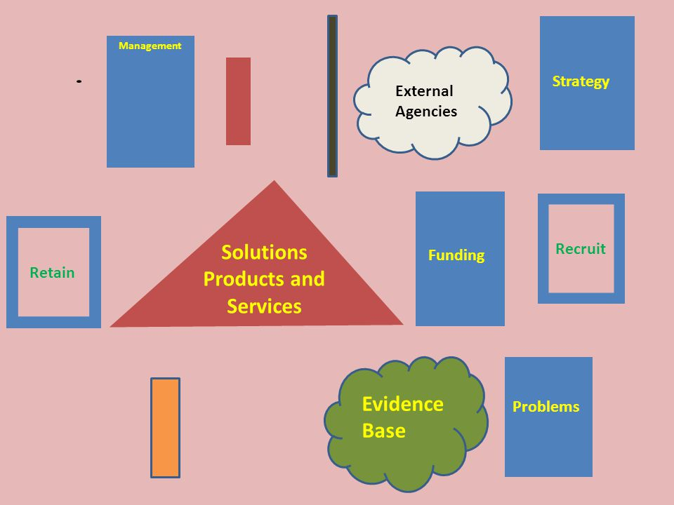 Evidence Base External Agencies Retain Recruit Solutions Products and Services Problems Funding Management Strategy