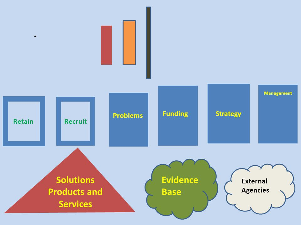 Evidence Base External Agencies RetainRecruit Solutions Products and Services Problems Funding Management Strategy