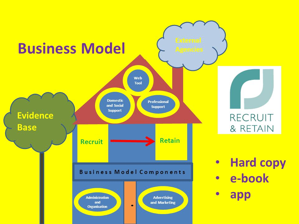 Evidence Base External Agencies Retain Recruit Business Model Administration and Organisation Advertising and Marketing Web Tool Domestic and Social Support Professional Support B u s i n e s s M o d e l C o m p o n e n t s Hard copy e-book app