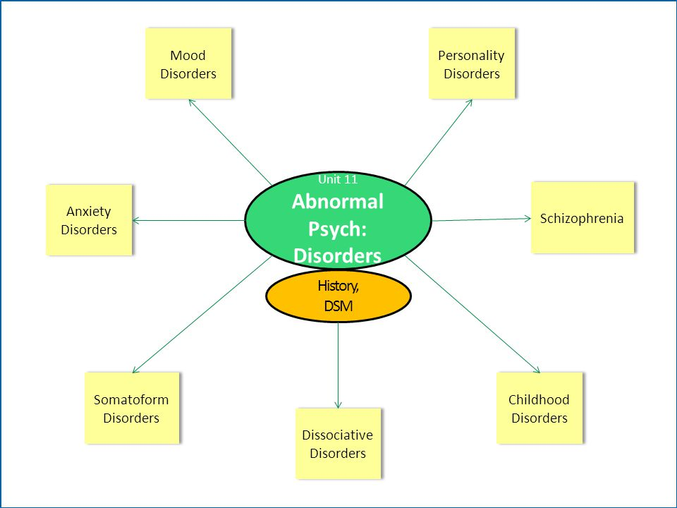 Unit 11 Abnormal Psych: Disorders Mood Disorders Mood Disorders Anxiety Disorders Anxiety Disorders Personality Disorders Personality Disorders Schizo