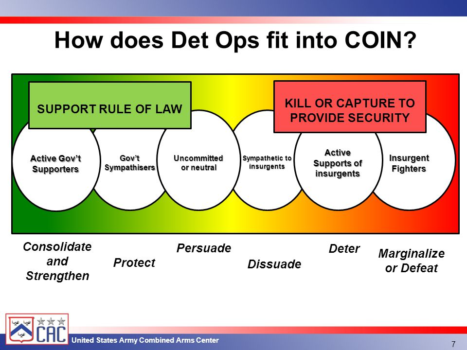 United States Army Combined Arms Center Gov'tSympathisers Sympathetic to insurgents Insurgent Fighters Active Gov't Supporters Uncommitted or neutral Active Supports of insurgents Consolidate and Strengthen Protect Persuade Dissuade Deter Marginalize or Defeat How does Det Ops fit into COIN.