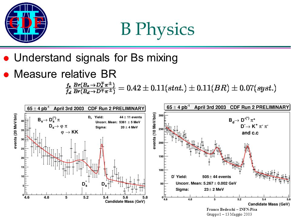 Franco Bedeschi – INFN-Pisa Gruppo1 – 13 Maggio 2003 B Physics Understand signals for Bs mixing Measure relative BR