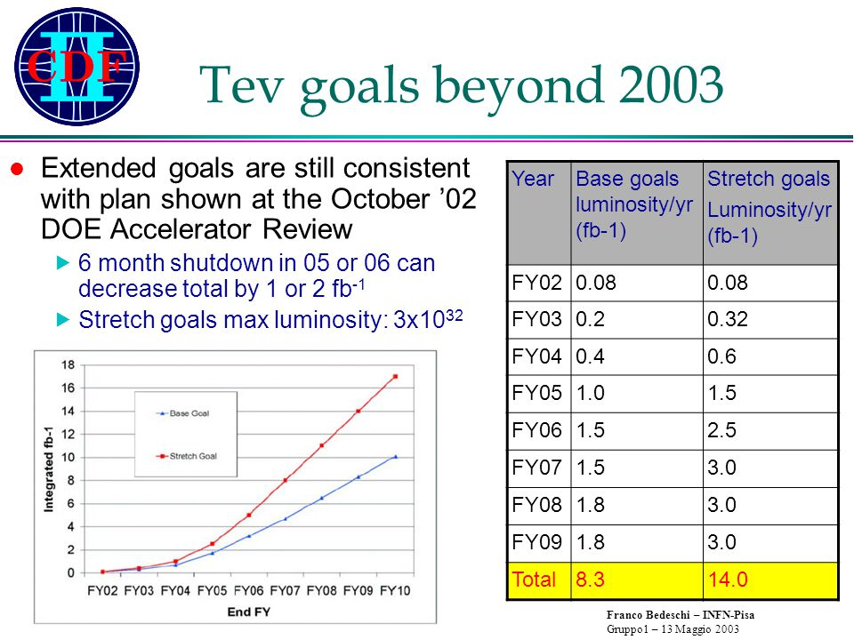 Franco Bedeschi – INFN-Pisa Gruppo1 – 13 Maggio 2003 Tev goals beyond 2003 Fermilab long range plan (M.Witherell P5 presentation – March 26, 2003)