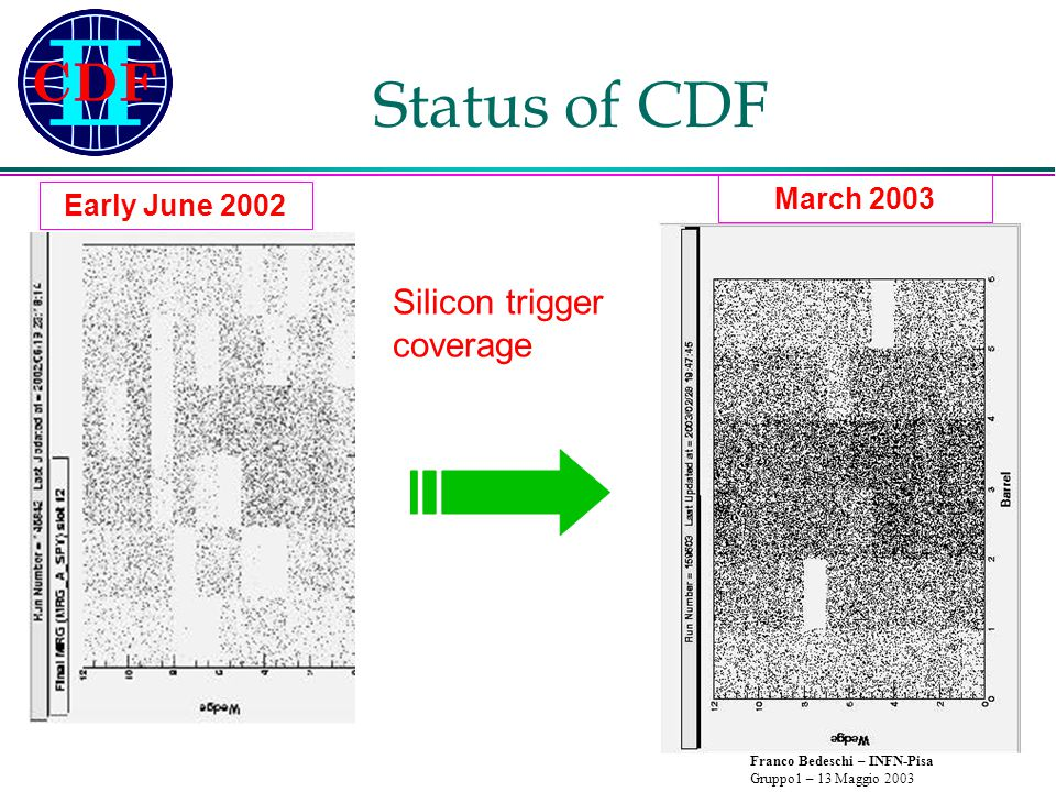 Franco Bedeschi – INFN-Pisa Gruppo1 – 13 Maggio 2003 Status of CDF SVX electronics very delicate  Still learning how to protect it from further damage - Understand now much better sources of damage  Some concern about possible continuous degradation over long periods of time