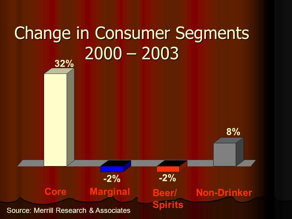 Change in Consumer Segments 2000 – 2003 CoreMarginal Beer/ Spirits Non-Drinker 32% -2% 8% Source: Merrill Research & Associates