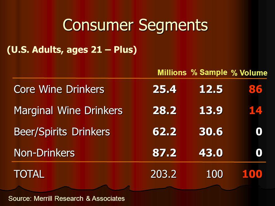 Consumer Segments Source: Merrill Research & Associates (U.S.