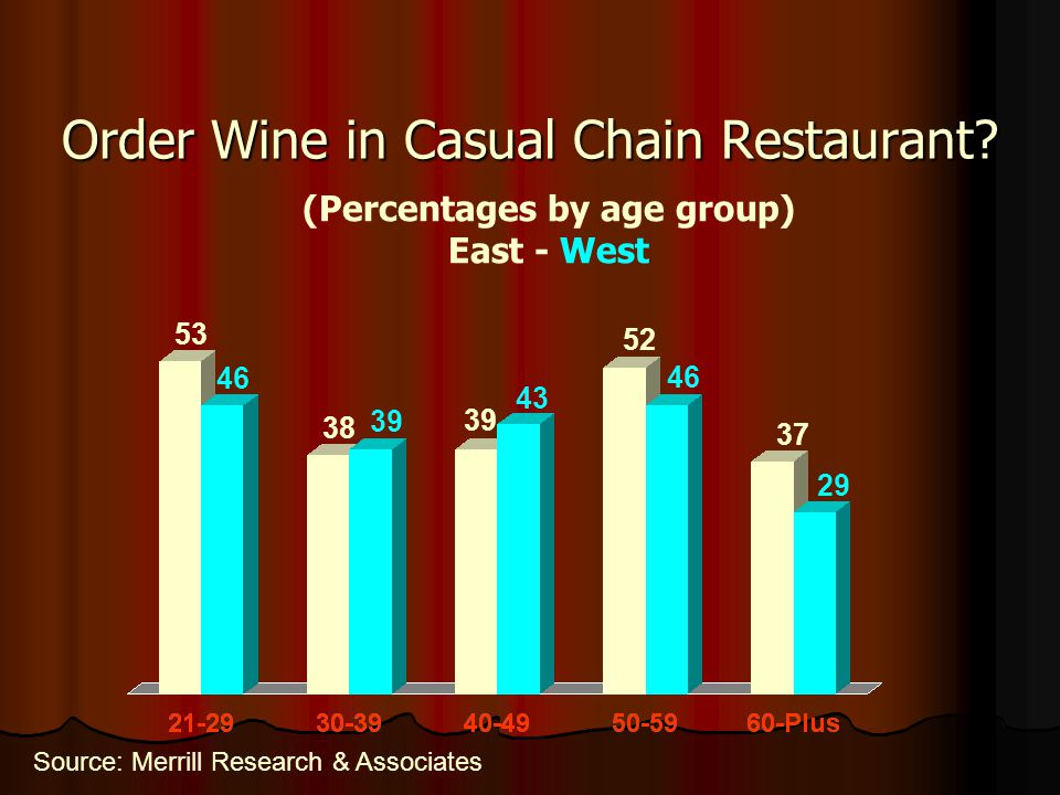 Order Wine in Casual Chain Restaurant.