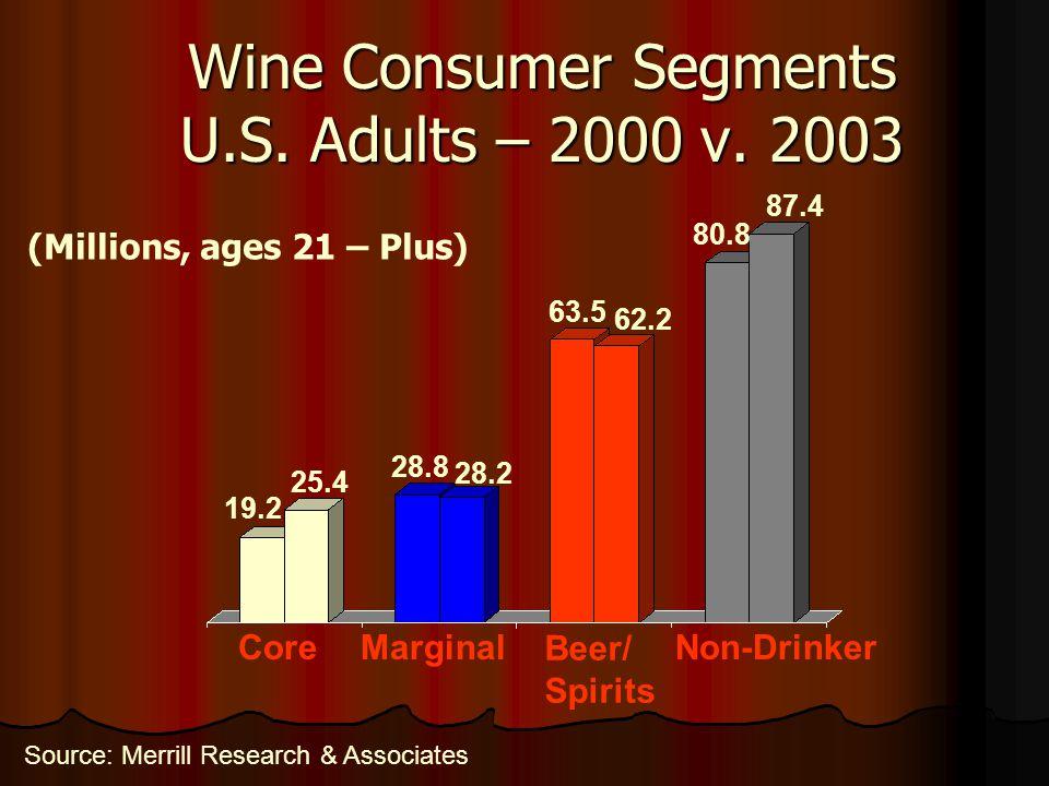 Wine Consumer Segments U.S.Adults – 2000 v.