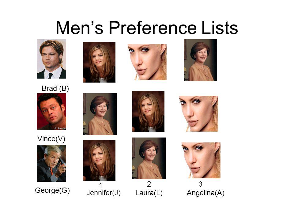 Men's Preference Lists Brad (B) George(G) Vince(V) Jennifer(J)Laura(L)Angelina(A) 1 23