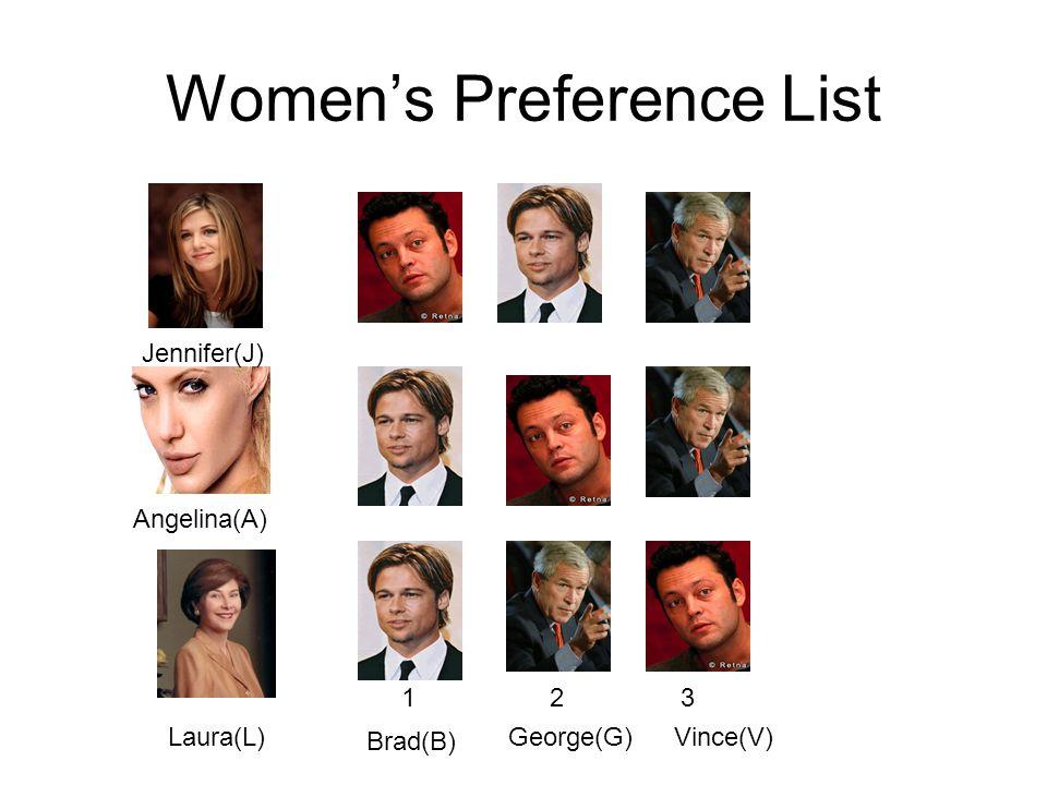 Women's Preference List Jennifer(J) Angelina(A) Laura(L) 123 Brad(B) George(G)Vince(V)