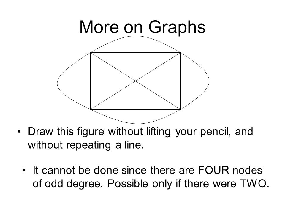 More on Graphs Draw this figure without lifting your pencil, and without repeating a line.