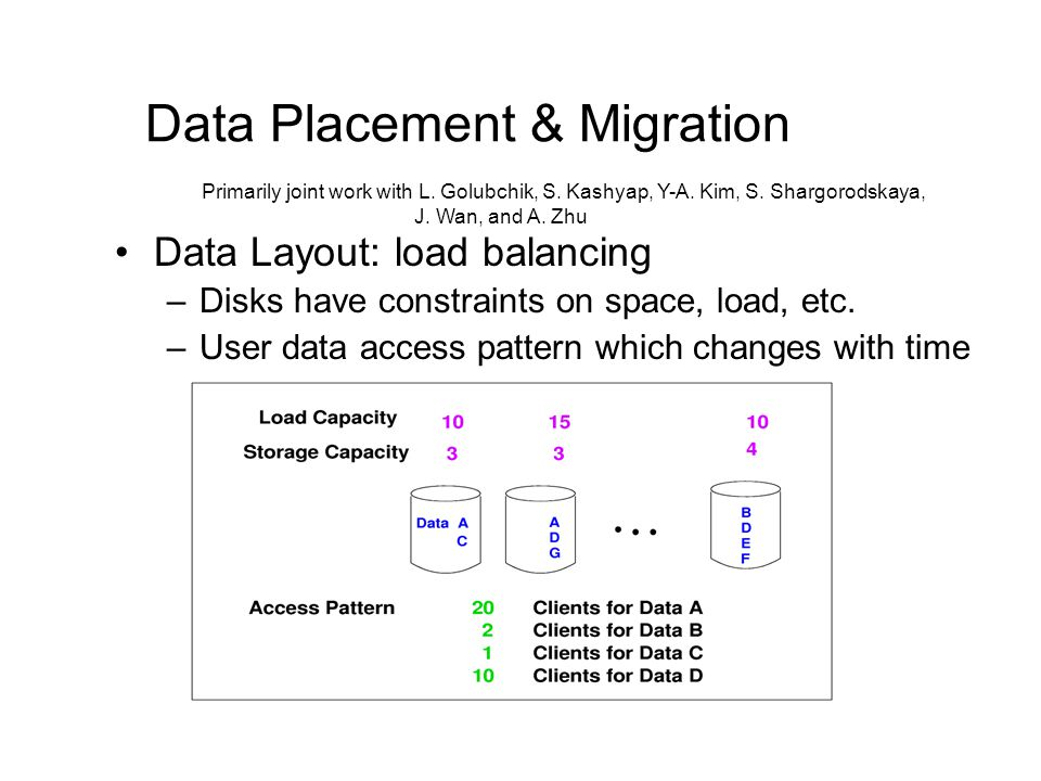 Data Placement & Migration Data Layout: load balancing –Disks have constraints on space, load, etc.