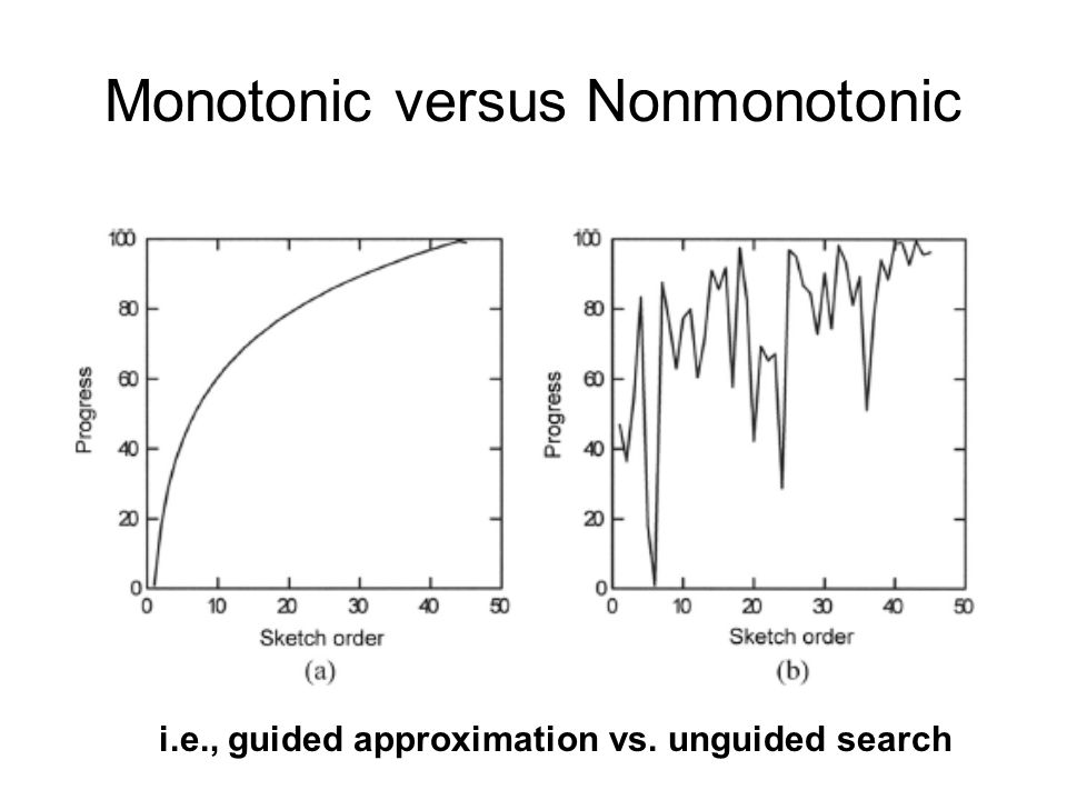 Monotonic versus Nonmonotonic i.e., guided approximation vs. unguided search