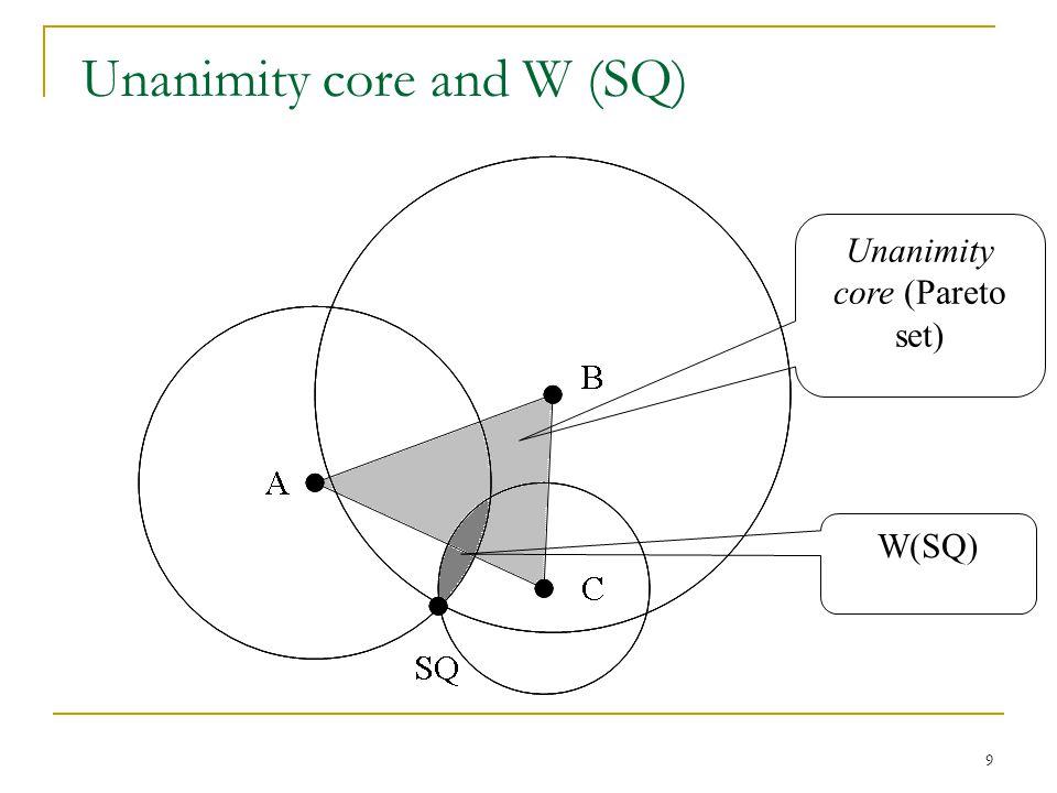 9 Unanimity core and W (SQ) A B C SQ Unanimity core (Pareto set) W(SQ)