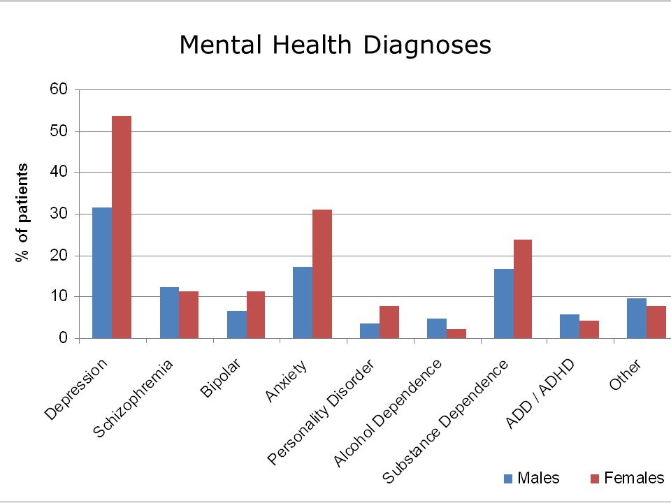 Mental Health Diagnoses