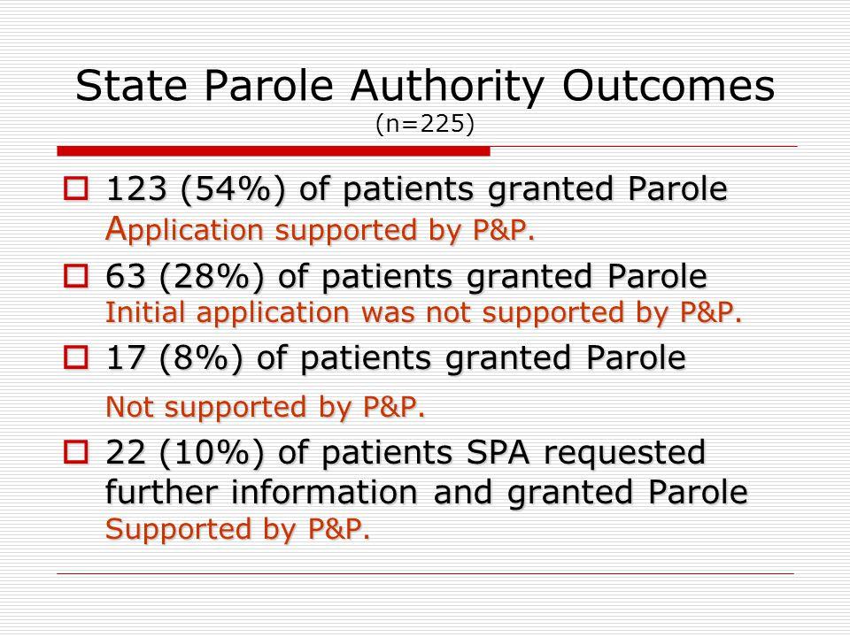 State Parole Authority Outcomes (n=225)  123 (54%) of patients granted Parole A pplication supported by P&P.