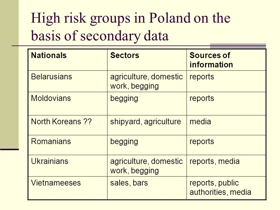 High risk groups in Poland on the basis of secondary data NationalsSectorsSources of information Belarusiansagriculture, domestic work, begging report