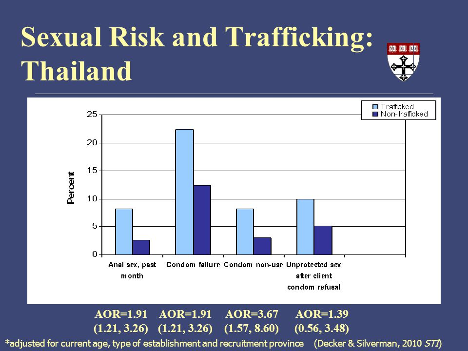 Sexual Risk and Trafficking: Thailand *adjusted for current age, type of establishment and recruitment province (Decker & Silverman, 2010 STI) AOR=1.91 (1.21, 3.26) AOR=3.67 (1.57, 8.60) AOR=1.39 (0.56, 3.48)
